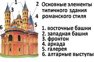 Элементы архитектуры романского стиля