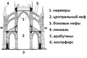 конструкция элементов готического стиля