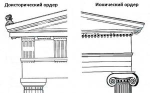 Ордера античного стиля