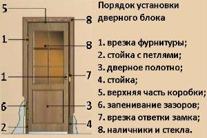 порядок монтажа двери
