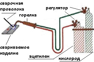 газопламенная сварка