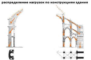 распределение нагрузок в зданиях готического стиля