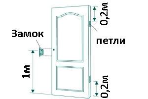 Размеры элементов двери