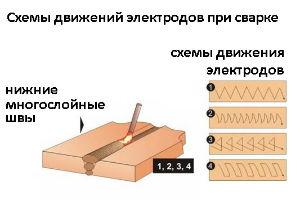 Схема движений при ручной электродуговой сварке