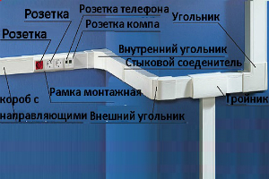 Электромонтаж кабелей в коробах