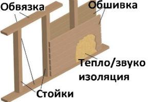 Обшивная перегородка