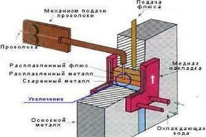 Принцип действия электрошлаковой сварки