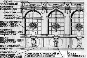 елементи стилю бароко
