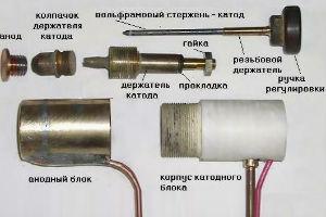 Элементы плазматрона