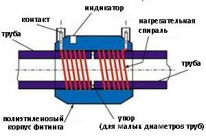 конструкция фиттинга с закладными нагревателями