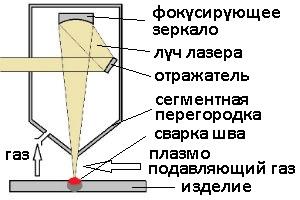 Принцип действия лазерной сварки