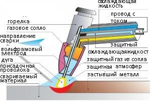 Схема плазменной горелки