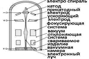 Схема электронно лучевой сварочной линии