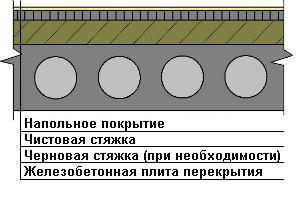Устройство бетонных промышленных полов на плите