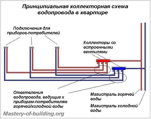 Принципиальная схема коллекторной разводки водопровода в квартире