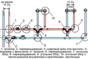 Элементы внутреннего водопровода