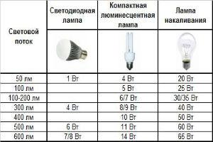 Мощности современных ламп освещения