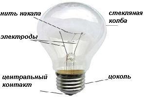 Принцип работы современных ламп накаливания