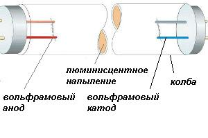 Принцип работы современных газоразрядных ламп освещения