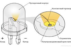 Принцип работы современных светодиодных ламп