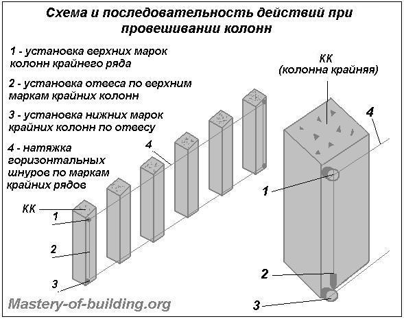 Провешивание колонн