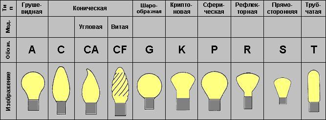 Виды современных ламп накаливания