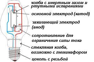 Ртутные, люминесцентные лампы