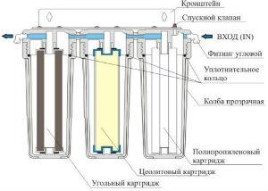 Фильтр средней степени очистки воды