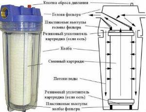 Фильтр воды картриджной конструкции
