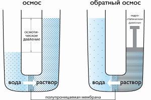 Фильтры очистки воды методом обратного осмоса