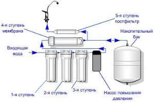 Ступени очистки питьевой воды бытовыми фильтрами