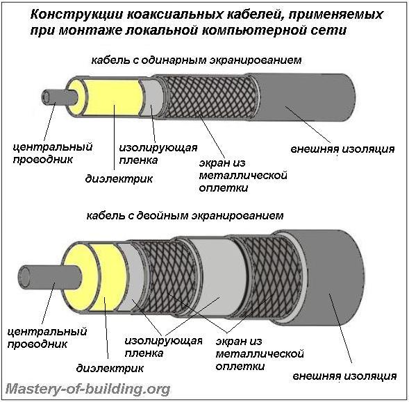 конструкция коаксиального кабеля