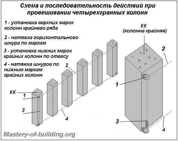 провешивание четырехгранных колонн