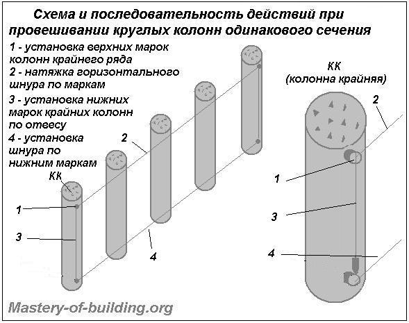 Провешивание круглых колонн