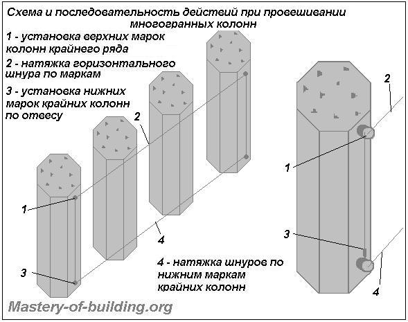 Провешивание многогранных колонн