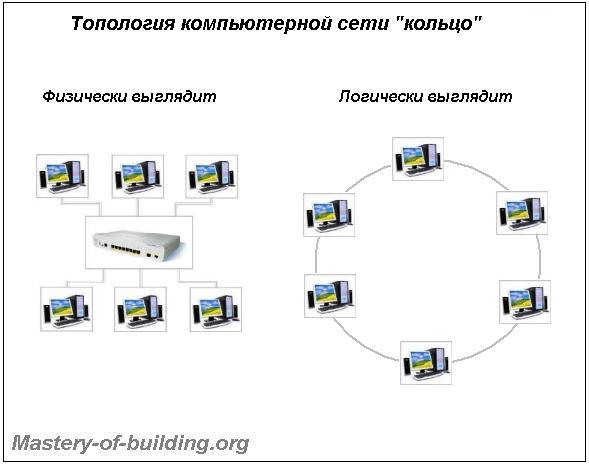 Топология локальных компьютерных сетей кольцо