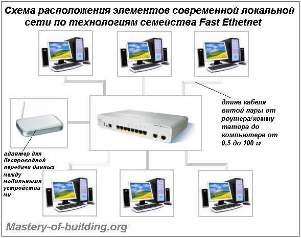 монтаж современной домашней компьютерной сети топологии звезда технологией Ethernet