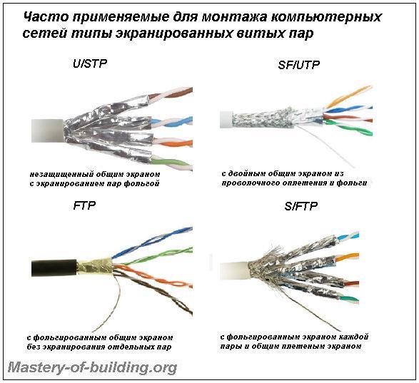 виды экранированной витой пары для компьютерных сетей