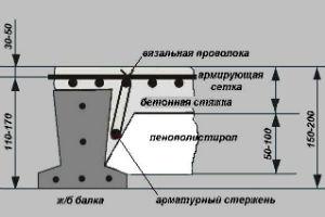 Сборно-монолитные перекрытия промышленных зданий по балкам таврового сечения