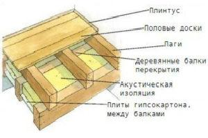 Устройство деревянного междуэтажного пола по балкам