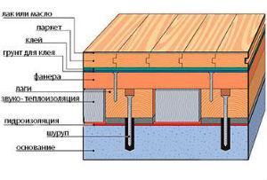 Устройство деревянного пола межэтажного перекрытия