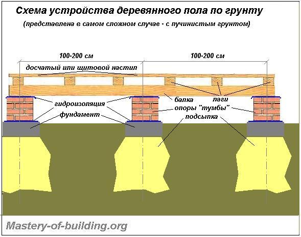 Устройство деревянного пола первого этажа по грунту