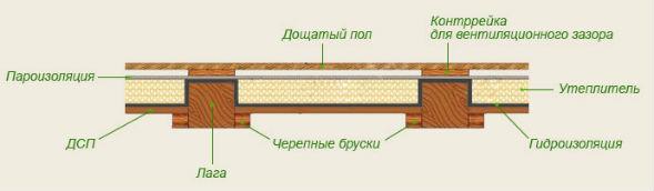 Устройство деревянного междуэтажного пола по балочному перекрытию