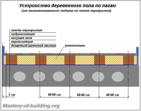 Устройство деревянного пола первого этажа по плите перекрытия от не отапливаемого подвала