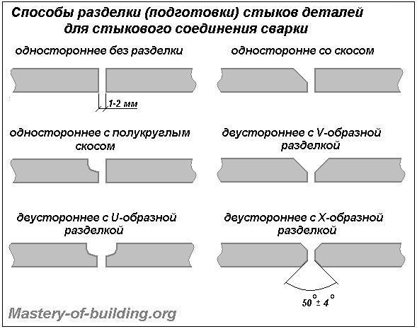 Способы разделки швов стыковых сварных соединений