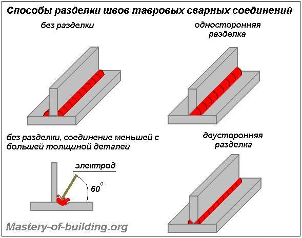Способы разделки швов тавровых сварных соединений