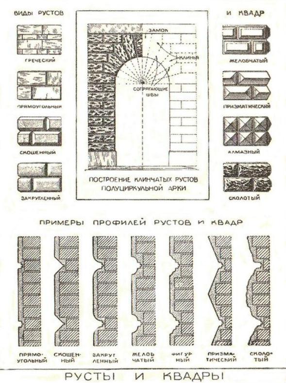 Виды рустов и квадр фасадной рустованной штукатурки