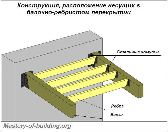 Конструкция, крепление деревянныхбалочно-ребристых перекрытий