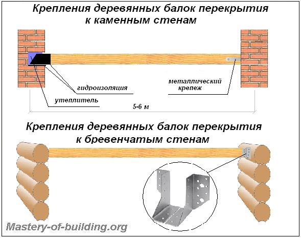 Конструкция, крепление деревянных балок перекрытия