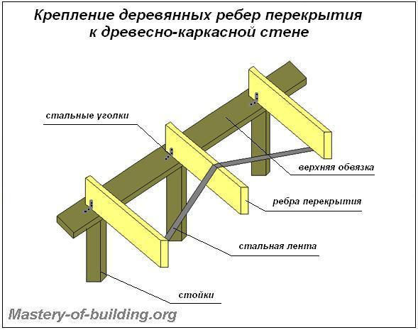 Конструкция, крепление деревянных ребер перекрытия